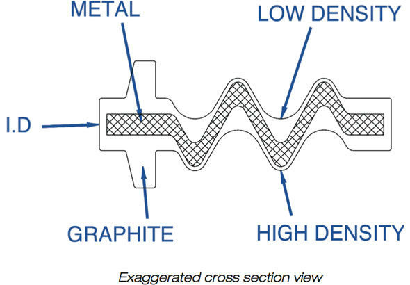 Elastagraph Cross Section