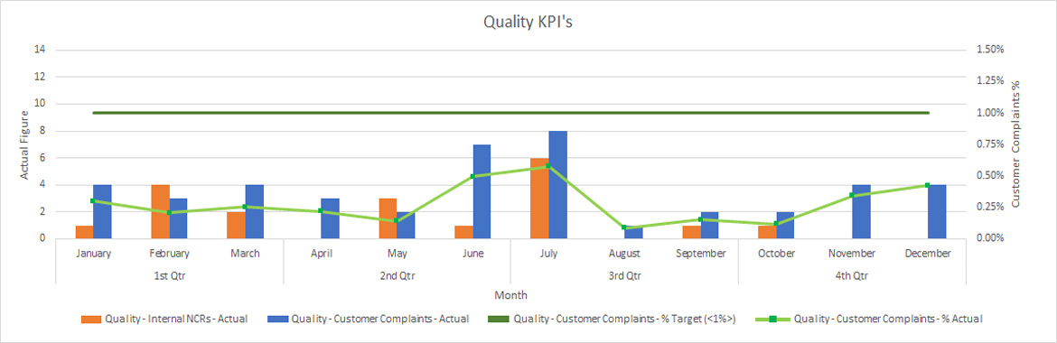 sep quality kpis graph april 2015