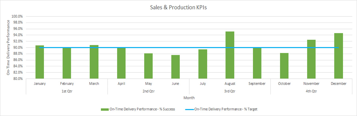 sep sales and production kpis graph april 2015