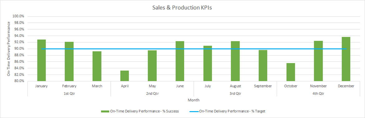 sep sales and production kpis graph june 2015