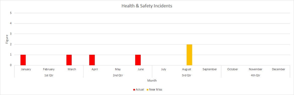 sep health and safety incidents graph