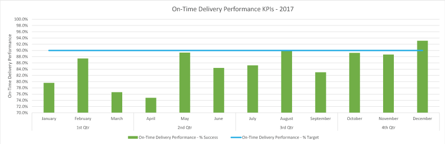 sep sales and production kpis graph