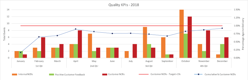 sep quality kpis graph